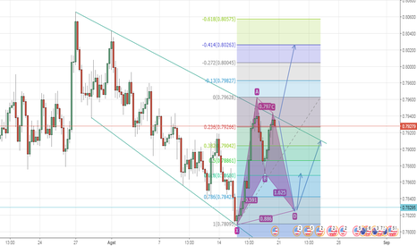 AUDUSD: AUD/USD Plan