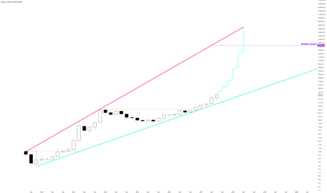 BTCUSD: Bitcoin to 500.000 USD like McAfee said..?!