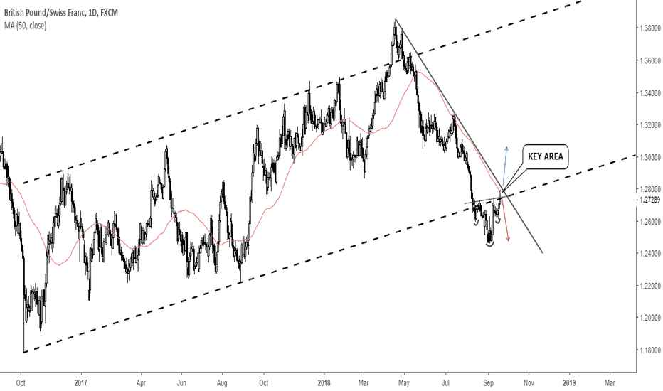 GBPCHF: GBPCHF: Interesting Zone #forex