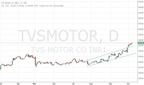 TVSMOTOR: tvs motor looking gud for longs