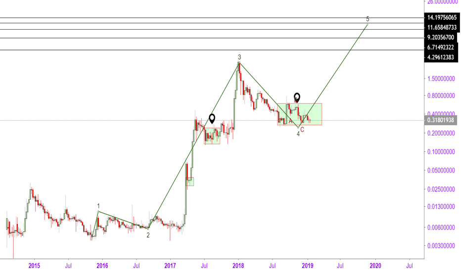 XRPUSD: XRP Ready For The 5 Wave