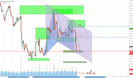 EURUSD: Gartley Formation with Harmonic Confirmation in Channel