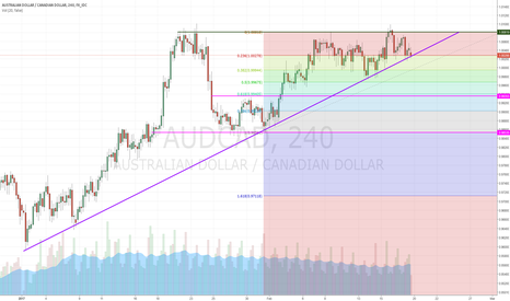 AUDCAD: Selling Position - AUDCAD
