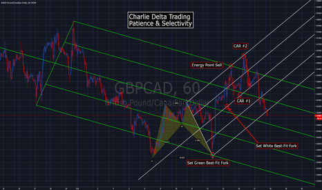 GBPCAD: Charlie-Delta Trading