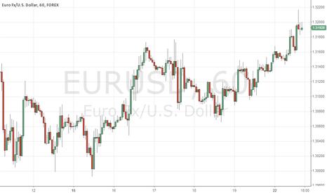 EURUSD: EURUSD will go down today