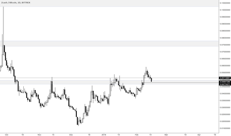 ZECBTC: ZEC is redy for another move if the support holds