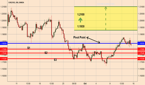 EURUSD: EURUSD > Levels to Watch