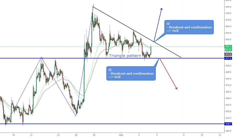 BCHUSD: BCHUSD, Triangle pattern on H1--> Waiting breakout!