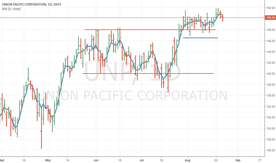 UNP: Why to go long with Union Pacific?