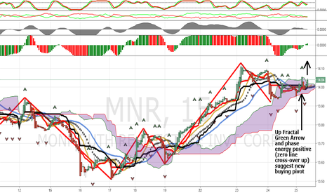MNR: Monmouth Realty Continues Higher: Fractal Arrow Buy Signal