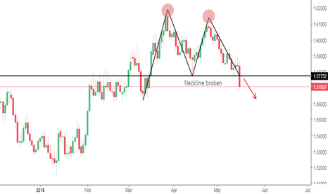 EURAUD: EURAUD Double Top (short)