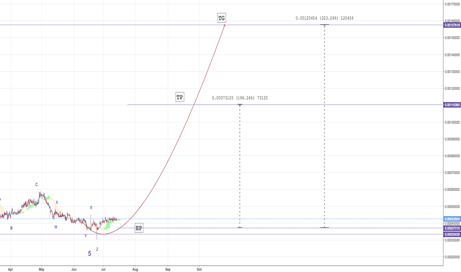 CLAMBTC: CLAM - Elliott waves