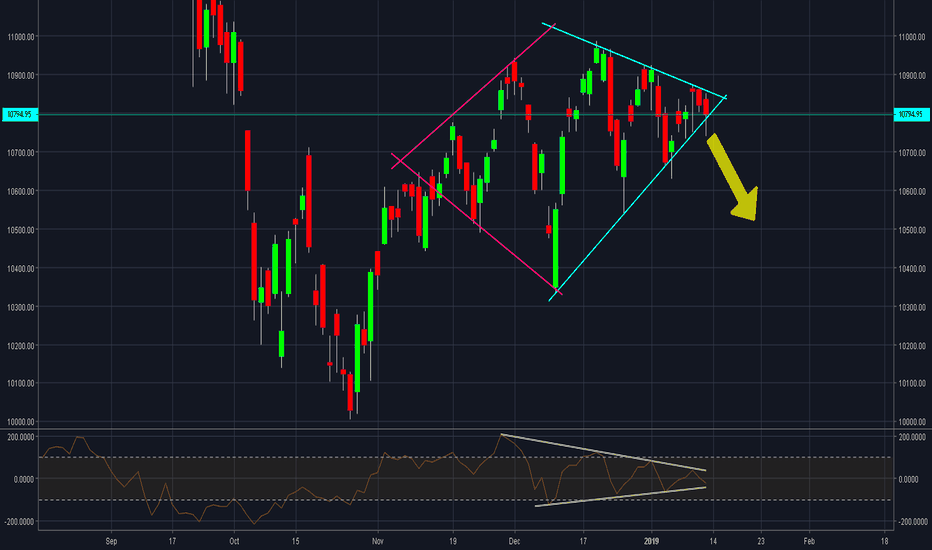 NIFTY: Nifty 250 to 300 Points Fall Coming....!?