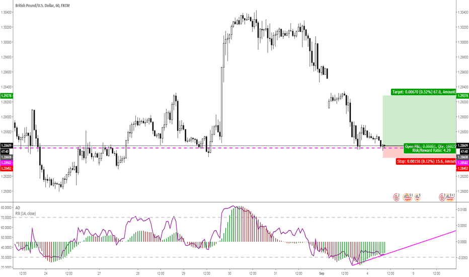 GBPUSD: USDCAD 1H with RSI Divergence