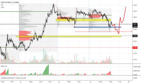 GC1!: GOLD short term 15m