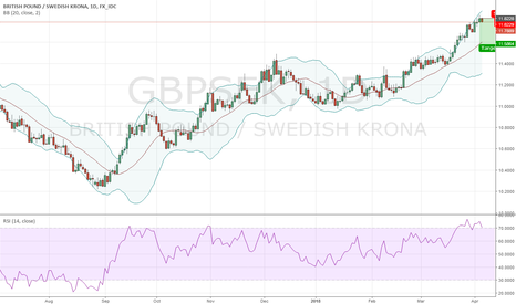 GBPSEK: Short GBPSEK @ 11.8228; TP @ 11.5864, Sl your choice
