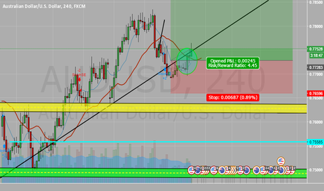 AUDUSD: LONG!! Perfect Trade!