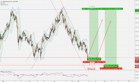 USDJPY: USD/JPY Near Term Set up for Long