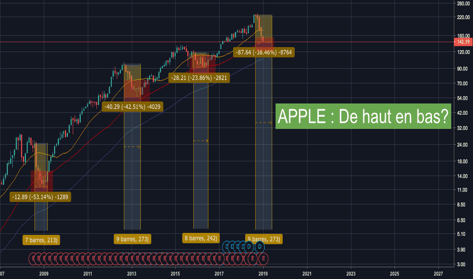 AAPL: APPLE : Cycle haussier à venir?