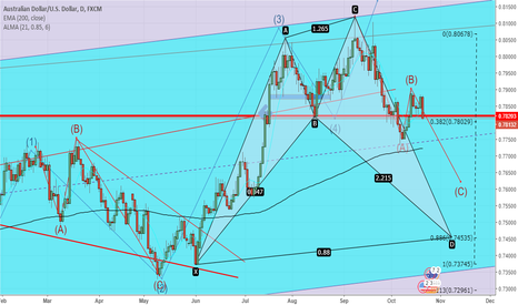 AUDUSD: AUDUSD- BEARISH