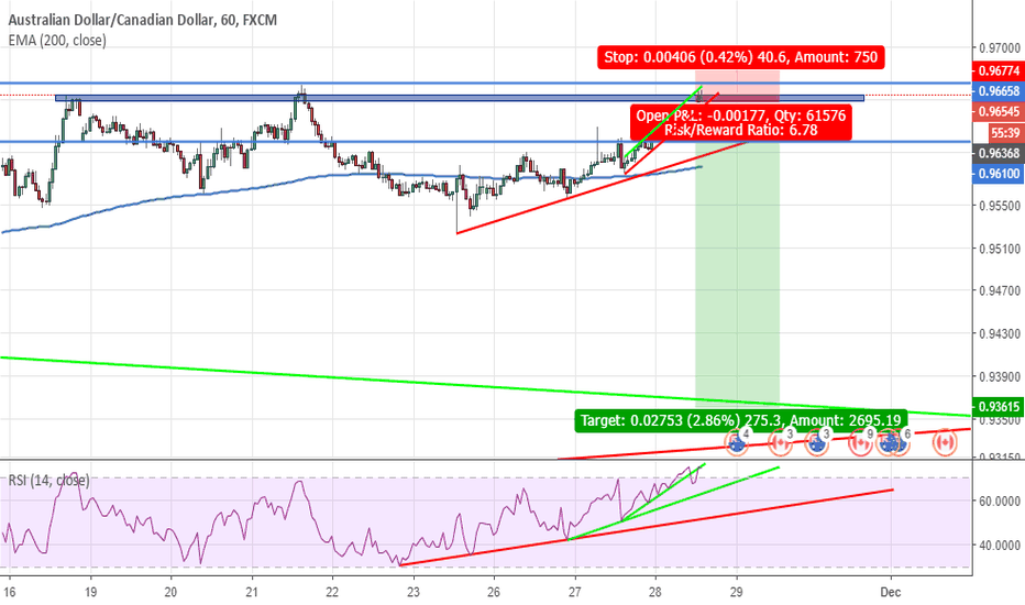 AUDCAD: sell triple top