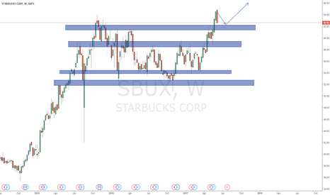 SBUX: Sbux major support and resistance levels