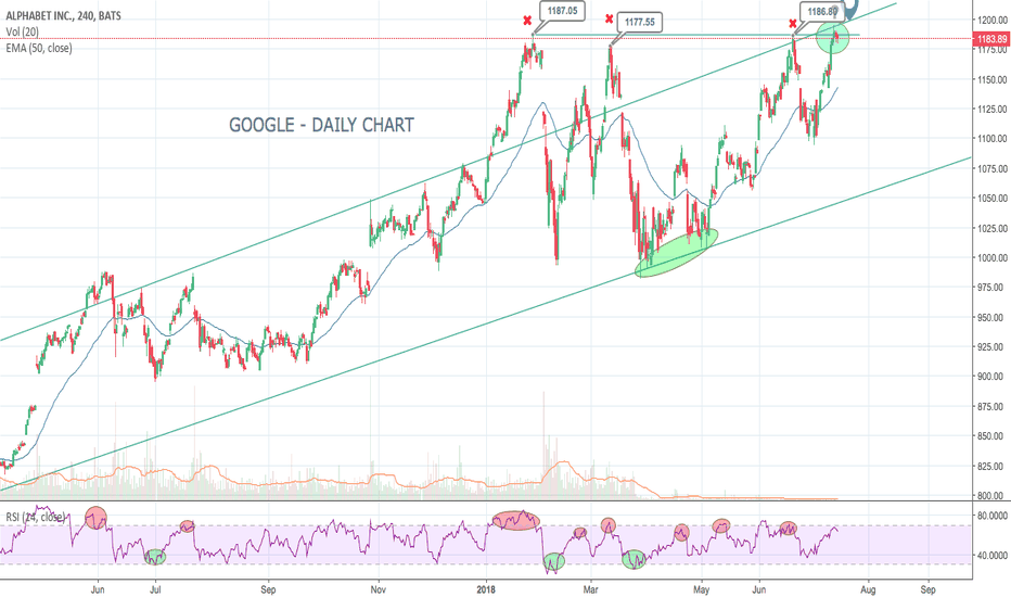 GOOG: GOOG - Strong Long Term Investment, & Possible Trader Short