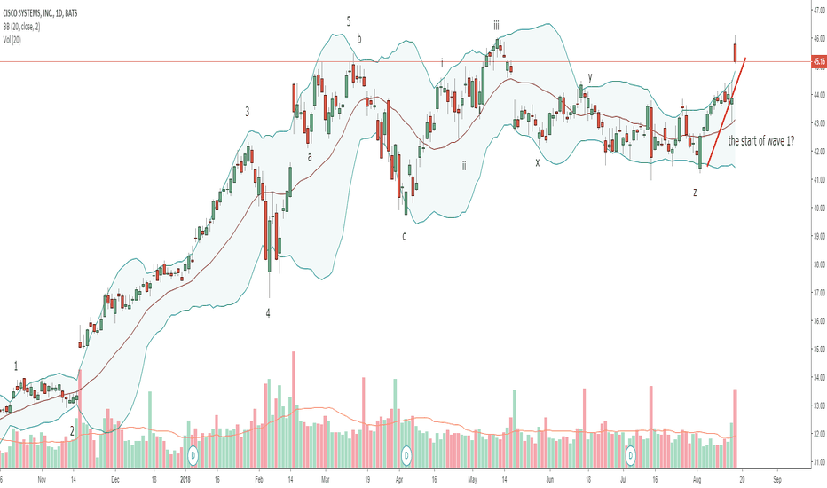CSCO: Cisco - Lagging behind due to Dow Jones (Start of wave 1?)