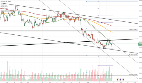 EURSGD: EUR/SGD 4H Chart: Medium-term pattern to prevail