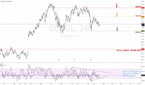 GOOGL: Bearish Target @ 456.21   $GOOG $GOOGL #NASDAQ