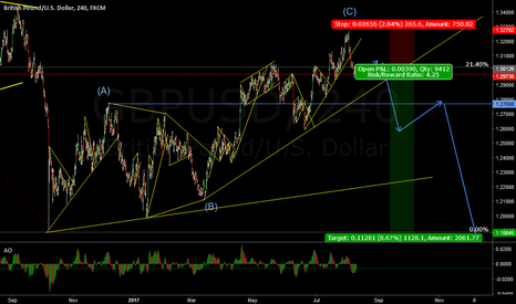 GBPUSD: GBP/USD Waiting for flag before sell