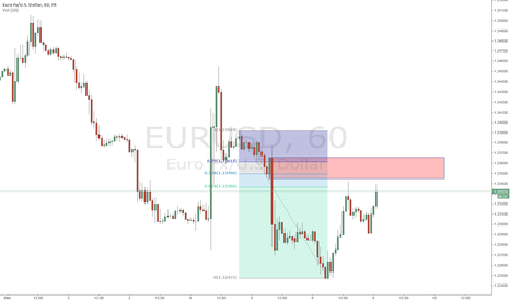 EURUSD: Short EUR Stop run and Hourly OB