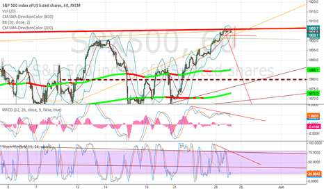 SPX500: Too high S&P 500