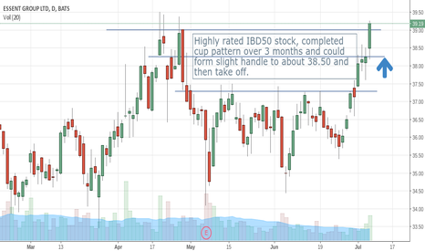 ESNT: Cup Formation Completed - Could Form Handle and Break Up