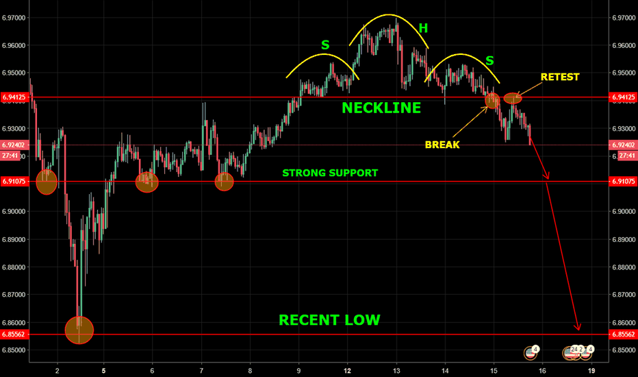USDCNH: USD/CNH - H + S Break + Retest, how much lower?...
