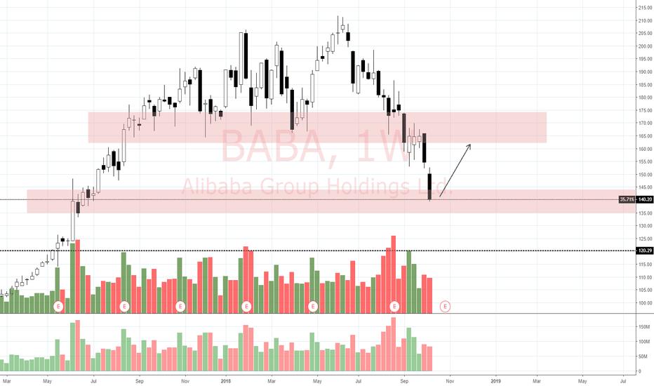 BABA: View on Alibaba (10/10/18)