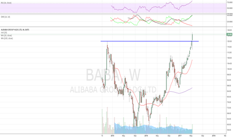 BABA: Congrats if you caught that dip to 114s,as strong as it could be