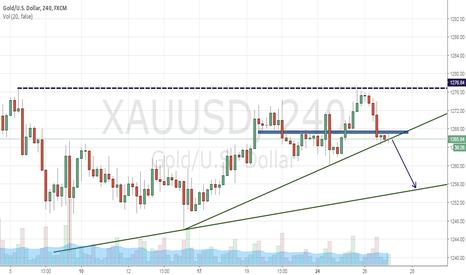 XAUUSD: Gold Trend line break?