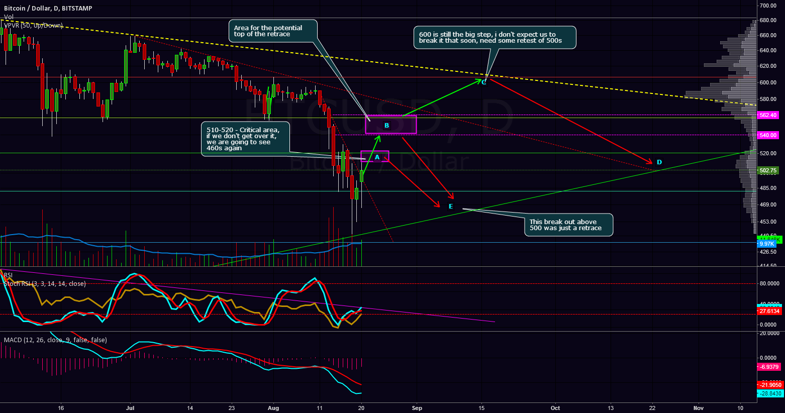 Short term downtrend is over, expecting 540-560.