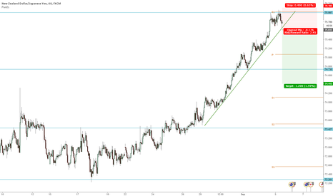 NZDJPY: NZDJPY Short on breakout