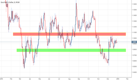 EURUSD: Euro/Dollar View