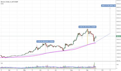 BTCUSD: Bitcoin Target around $ 8000