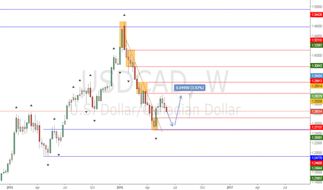 USDCAD: Little short before big rally