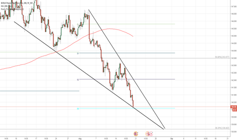 GBPJPY: GBP/JPY 4H Chart: Descending Triangle