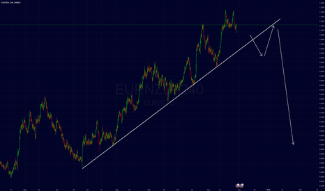 EURNZD: eurnzd waiting for break/retest of TL.