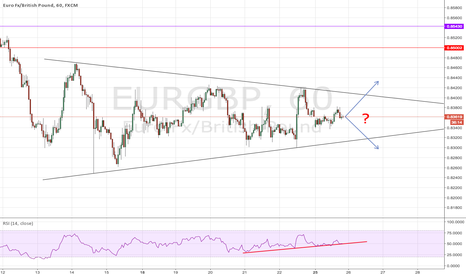 EURGBP: EURGBP: Consolidation Squeeze - BUY or SELL?