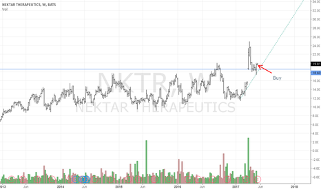 NKTR: NKTR New Trend Emerging, Buy and hold