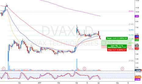 DVAX: waiting for a gap fill