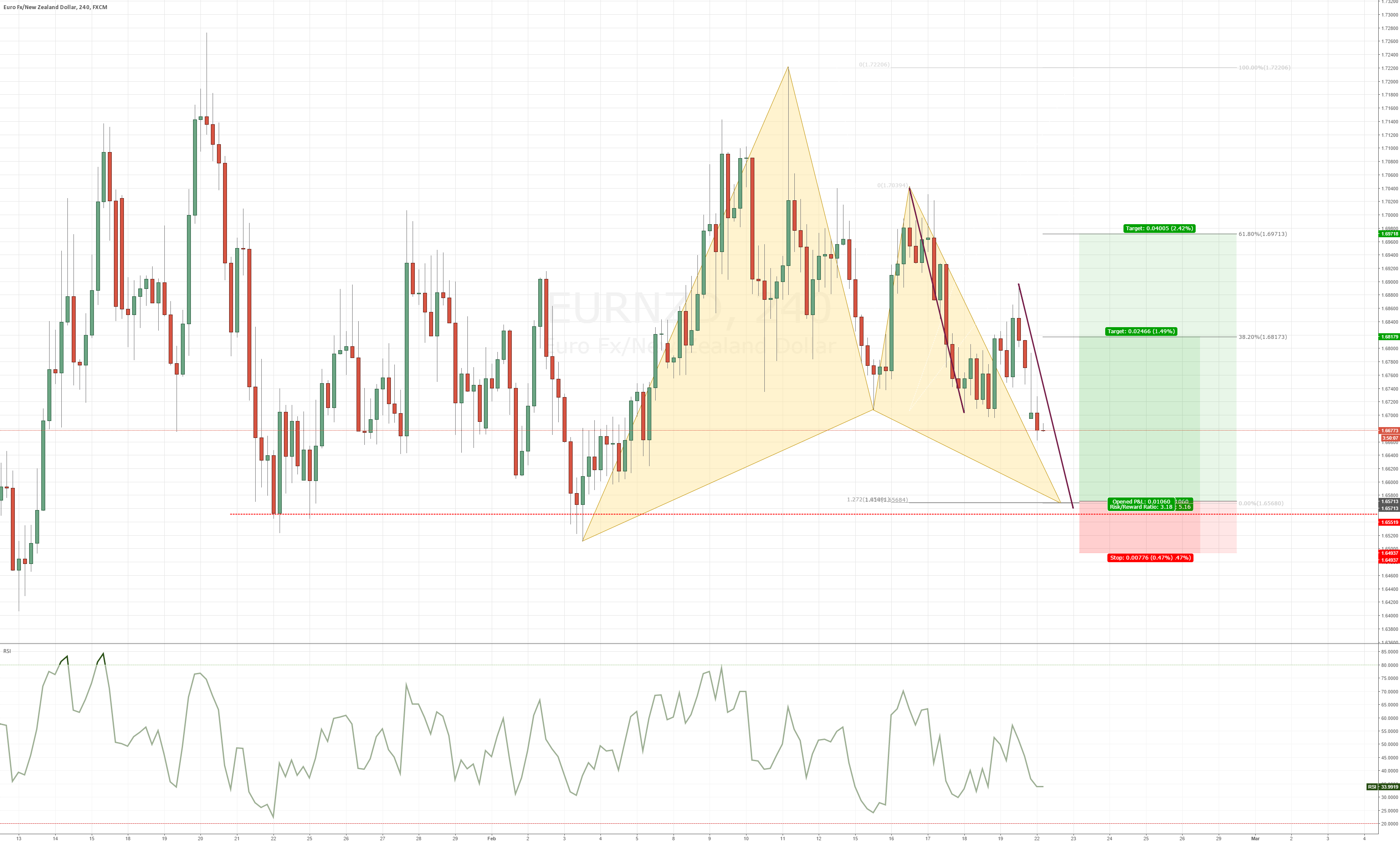EURNZD - Bullish Gartley pattern at previous structure