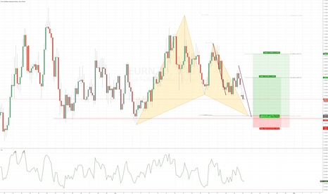 EURNZD: EURNZD - Bullish Gartley pattern at previous structure